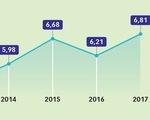 GDP Việt Nam năm 2018 tăng 7%