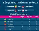 AFF Cup 2018: Kết quả và bảng xếp hạng sau lượt hai bảng A