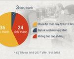 Chỉ 3 tỉnh chủ tịch tiếp dân đủ số ngày quy định