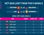 Bảng xếp hạng bảng A AFF Cup 2018: Việt Nam xếp sau Myanmar