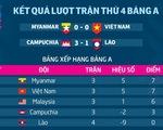 Bảng xếp hạng bảng A AFF Cup 2018: VN cần thêm 1 điểm để vào bán kết