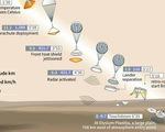 Tàu khám phá sao Hỏa Insight hạ cánh thành công