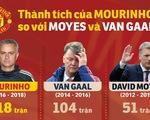 HLV Mourinho thành công hơn hẳn Van Gaal và Moyes ở MU