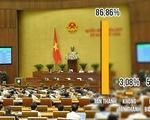86,86 đại biểu Quốc hội tán thành thông qua Luật an ninh mạng