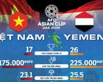 Infographic: Nhỉnh hơn Yemen nhiều mặt, Việt Nam sẽ có ba điểm?