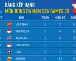 Xếp hạng bảng B SEA Games: U22 Việt Nam và Indonesia tạm bỏ Thái Lan phía sau