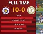 Chiến thắng 10-0 của CLB Hà Nội lập kỷ lục ở AFC Cup
