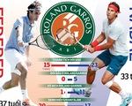 Giải quần vợt Pháp mở rộng (Roland Garros) 2019: Federer sẽ phá vỡ