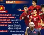 Chân dung U23 Việt Nam và các đội ở bảng D Giải U23 châu Á 2020