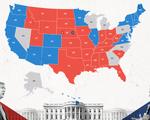 Cạnh tranh sát nút: Trump 213 phiếu đại cử tri, Biden 239