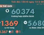 Dịch corona ngày 13-2: Số liệu Hồ Bắc tăng vọt, người chết toàn thế giới là 1.369