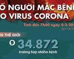 Cập nhật dịch corona ngày 8-2: Trung Quốc có 722 người chết, vượt số ca tử vong vì SARS
