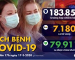 Dịch COVID-19 ngày 17-3: Anh gần 2.000 ca nhiễm, Tây Ban Nha hơn 10.000 ca