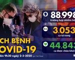 Dịch COVID-19 ngày 2-3: Ý tăng 50% số ca nhiễm mới, lên gần 1.700, Hàn Quốc hơn 4.200 ca