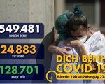 Dịch COVID-19 tối 27-3: Gần 10.000 y bác sĩ Tây Ban Nha nhiễm virus