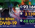 Dịch COVID-19 ngày 3-3: Iran một ngày tăng hơn 800 ca nhiễm, đã có 77 người chết