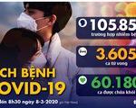 Dịch COVID-19 ngày 8-3: Ý tăng hơn 1.200 ca trong 1 ngày, Mỹ 437 ca với 19 ca tử vong