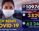 Dịch COVID-19 ngày 9-3: Ý 133 người chết, 1.500 ca nhiễm mới trong ngày 8-3