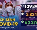 Dịch COVID-19 ngày 9-3: Ý thêm 1.500 người bệnh, số nhiễm ở Hàn Quốc giảm
