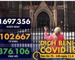 Dịch COVID-19 ngày 11-4: Số người chết vượt mốc 100.000, gấp đôi trong 1 tuần