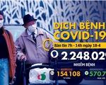 Dịch COVID-19 sáng 18-4: Thế giới hơn 154.000 người chết, Việt Nam thêm nhiều ca khỏi bệnh