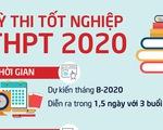 Thi tốt nghiệp THPT năm 2020 diễn ra trong 1,5 ngày