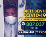 Dịch COVID-19 chiều 25-4: Việt Nam 0 ca nhiễm mới, Mỹ 925.000 người nhiễm