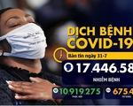 Dịch COVID-19 ngày 31-7: WHO kêu gọi các nước xem xét mở cửa hàng không