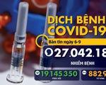Dịch COVID-19 ngày 6-9: Toàn thế giới đã 27 triệu ca nhiễm, Ấn Độ sắp vượt Brazil