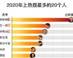 Dân mạng Trung Quốc tìm ông Trump nhiều nhất năm 2020