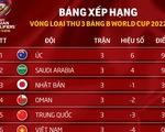 Xếp hạng bảng B vòng loại thứ 3 World Cup 2022: Nhật Bản gặp khó, Việt Nam đứng cuối