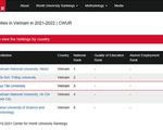 Top 5 đại học của Việt Nam được CWUR xếp hạng năm 2021