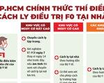 Infographic TP.HCM thí điểm cách ly điều trị F0, F1 tại nhà