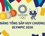 Bảng tổng sắp huy chương Olympic 2020: Nhật Bản lên đầu, thêm đoàn Đông Nam Á có HCV