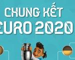Chung kết Euro 2020: