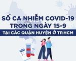 Infographic số ca COVID-19 ngày 15-9 ở TP.HCM theo quận, huyện