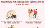 Bị phạt thế nào nếu vi phạm luật phòng chống tác hại rượu bia từ ngày 15-11?