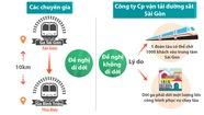 Ga xe lửa: Nên dời hay giữ?