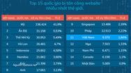 VN nằm trong top 15 nước bị tấn công website nhiều nhất thế giới năm 2019