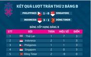 AFF Cup 2018: Kết quả và bảng xếp hạng bảng B sau 2 lượt
