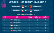 Bảng xếp hạng bảng B AFF Cup 2018: Thái Lan tiếp tục dẫn đầu