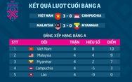 Bảng xếp hạng bảng A AFF Cup 2018: Việt Nam chiếm ngôi đầu, Malaysia xếp nhì
