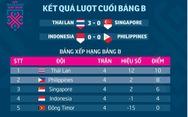 Bảng xếp bảng B AFF Cup: Thái Lan nhất, Philippines nhì