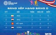 Xếp hạng bảng D Asian Cup 2019: Việt Nam đứng thứ ba