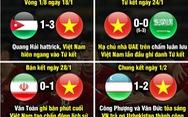 Dân mạng hào hứng viết kịch bản... vô địch cho tuyển Việt Nam