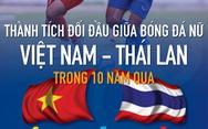 Bóng đá nữ Việt Nam - Thái Lan: 'Bên tám lạng, người nửa cân' suốt 10 năm qua