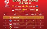 U23 Việt Nam đầu bảng K tuyệt đối