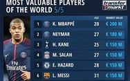 Danh sách cầu thủ đắt giá nhất thế giới: Messi xếp thứ 6, Ronaldo văng khỏi top 20