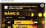 CĐV Việt Nam háo hức vì gặp lại Thái Lan ở vòng loại World Cup 2022