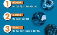 6 lần WHO ban bố tình trạng khẩn cấp y tế toàn cầu
